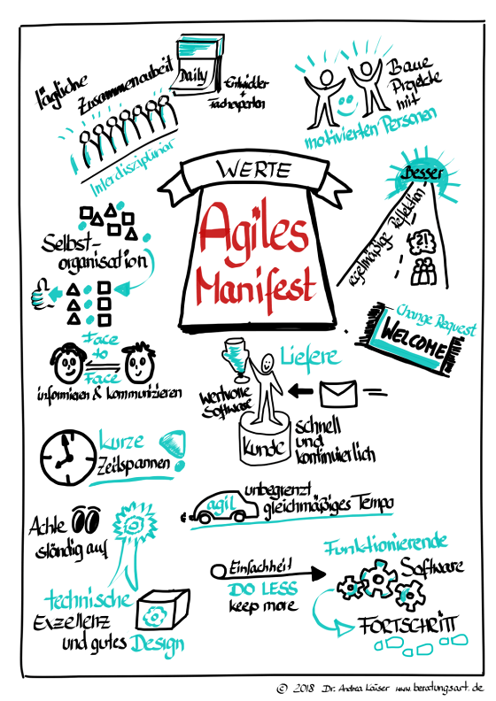 Agile Transformationen sollten dem agilen Manifest folgen