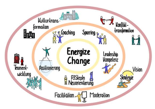 Mission BeratungsArt: Energize Change
