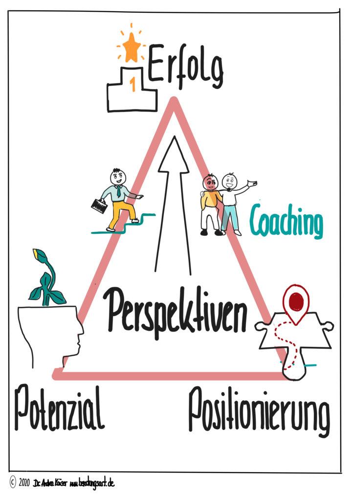 Potenzial und Positionierung ergeben Perspektiven