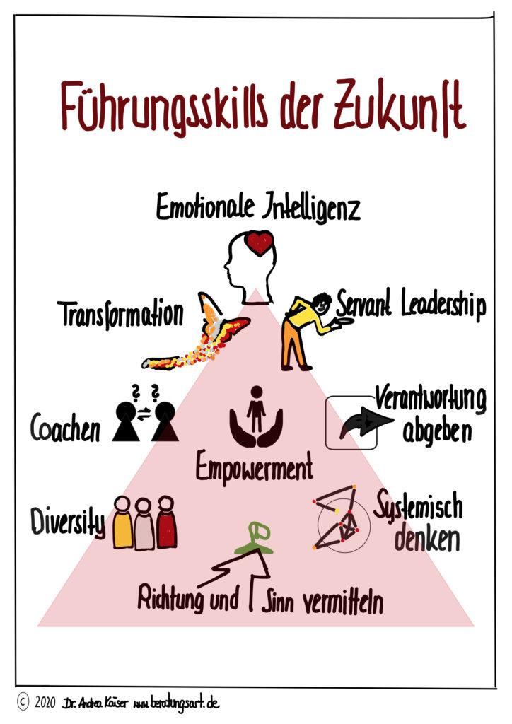 Anforderungen an Führung in Zukunft