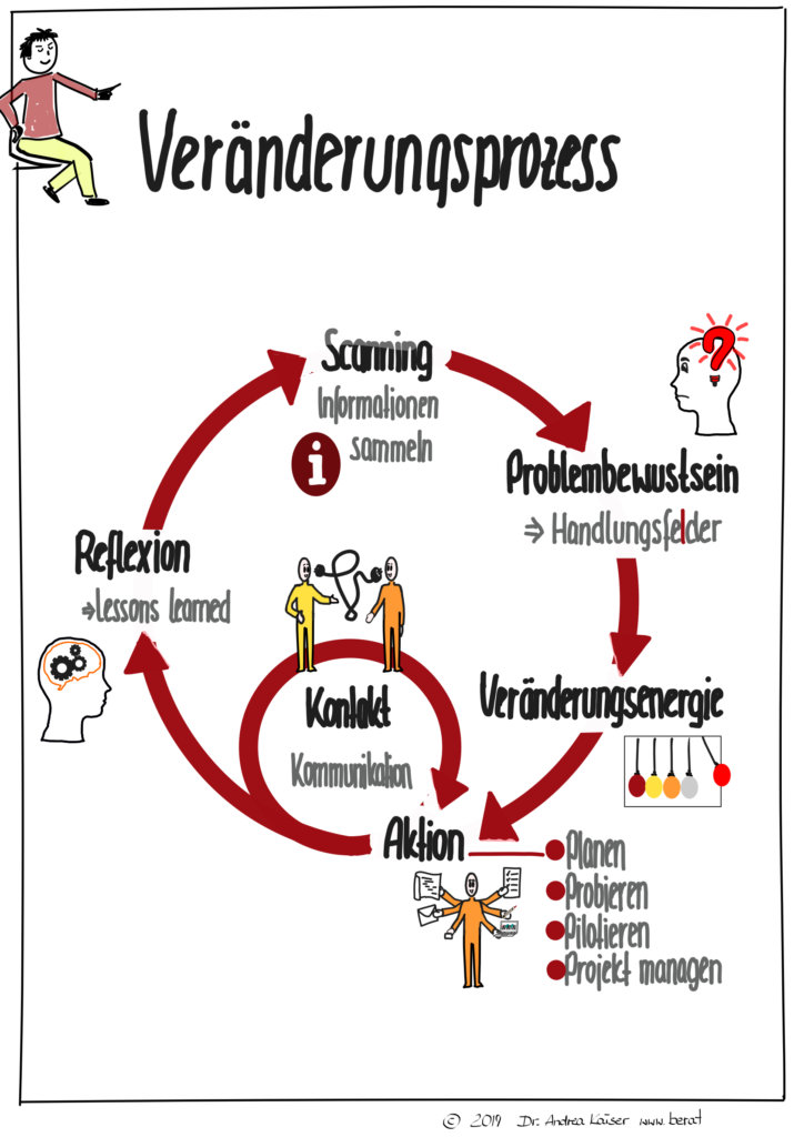 Veränderungskreislauf vom Scannen, über Problembewusstsein zur Veränderungsenergie, und Aktion, Kontakt bis zur Reflexion