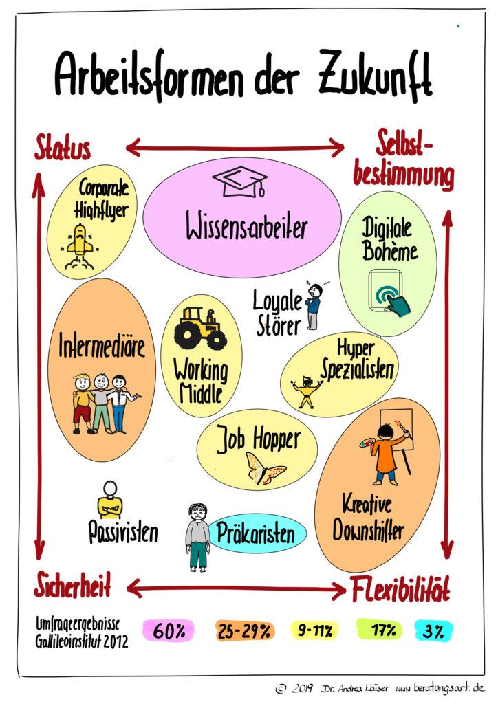 11 Arbeitsstile der Zukunft