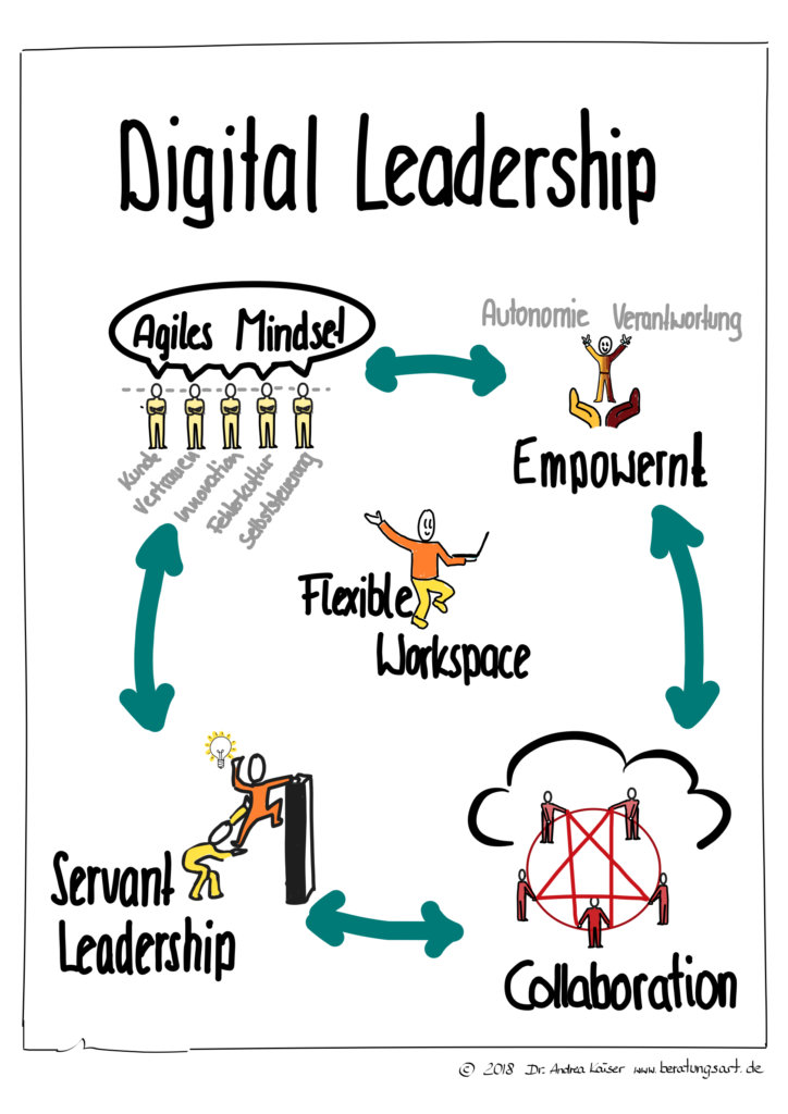 Digital leadership verlangt Empowerment, Collaboration, agiles Mindset und Servant Leadership