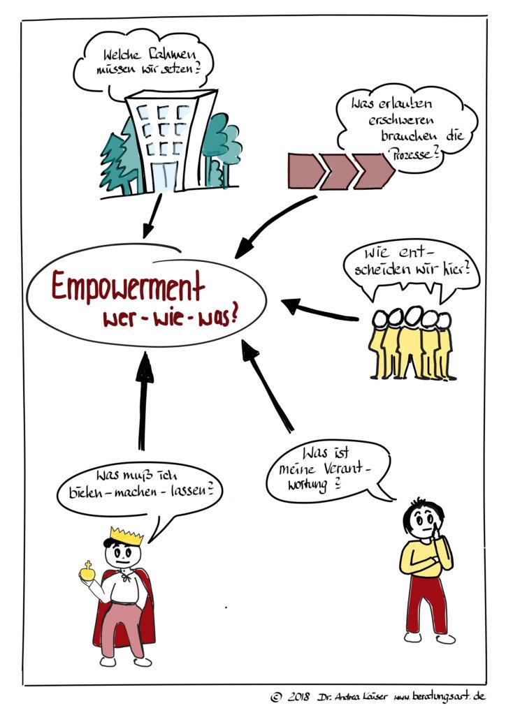 Wer Mus bei Empowerment was, wie tun und wissen?
