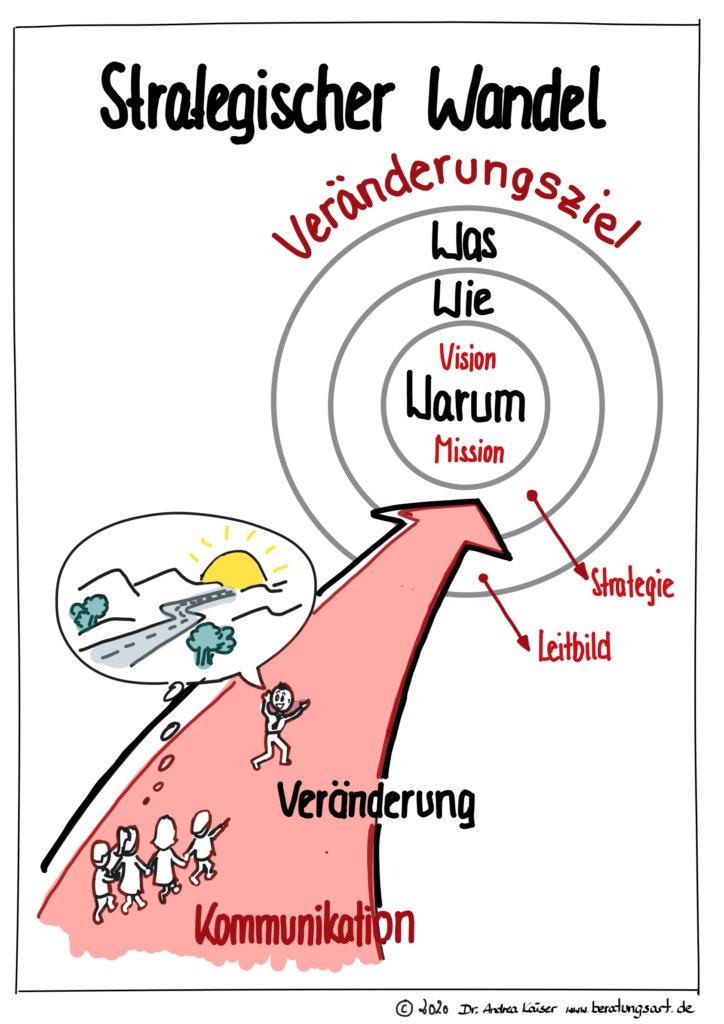 Zusammenhang von Vision, Mission, Strategie, Leitbild, Kommunikation und Veränderung