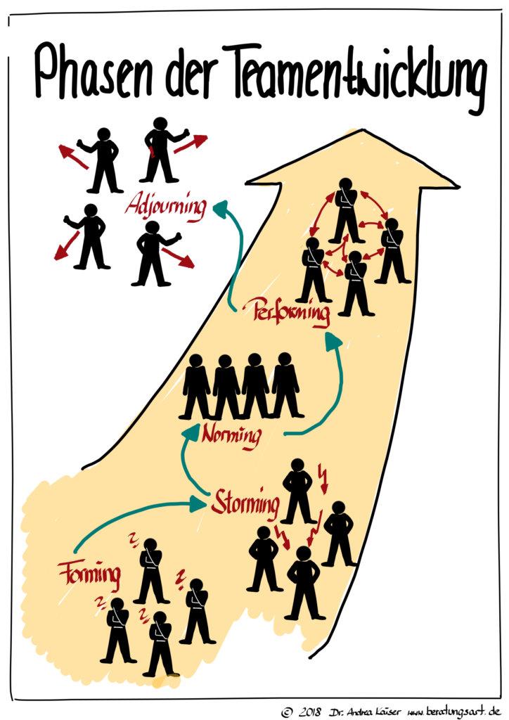 5 Phasen der Teamentwicklung nach Tuckman