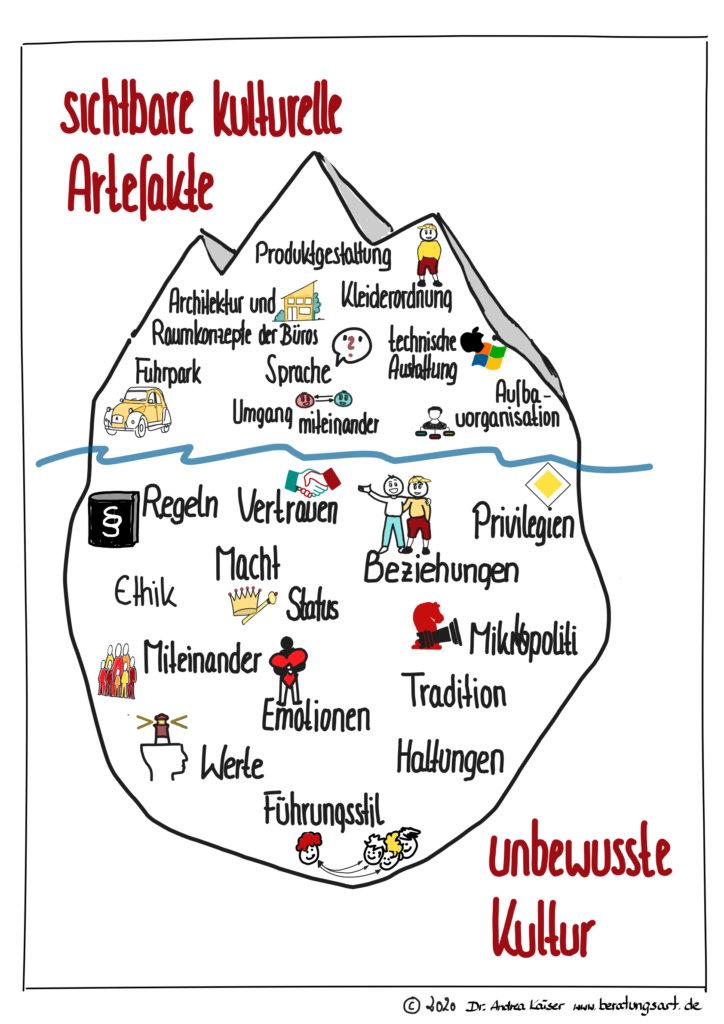 Eisberg der Unternehmenskultur